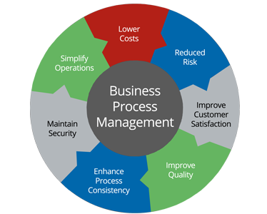 Business Process Optimization